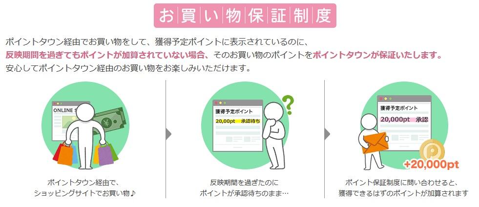 買い物保証制度